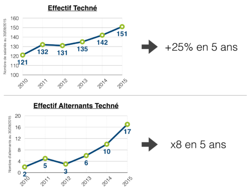 Effectifs-Techne-2015
