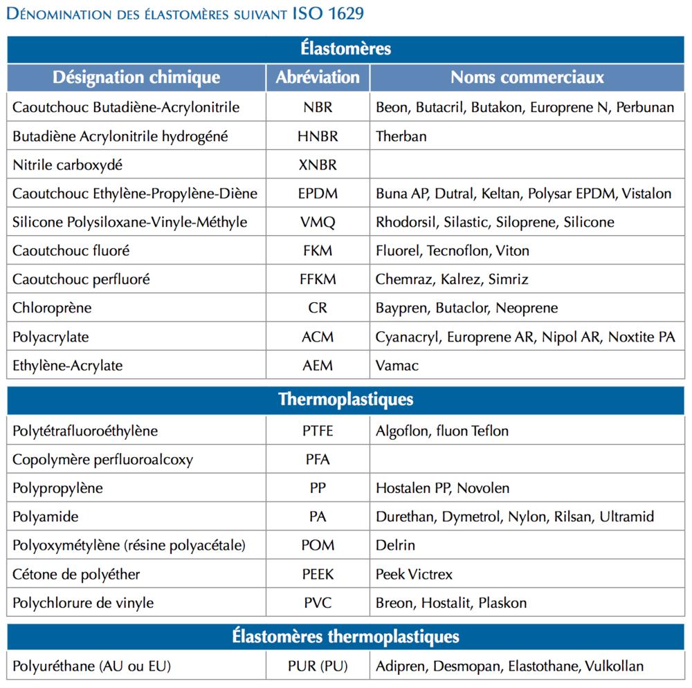 Elastomere-Tableau-Denomination-ISO-1629-Techne