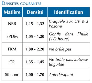 Densites-Courantes-Tableau-Techne