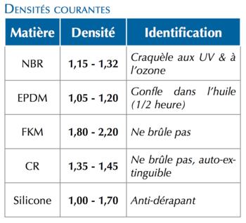 Densites-Courantes-Tableau-Techne