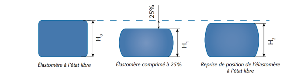 Deformation-Remanente- Compression-DRC-Elastomeres-Techne