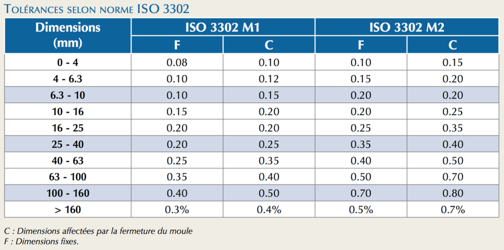 Tolerances-Norme-ISO-3302