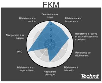 FKM-Caracteristiques-Graphique-Radar-Techne