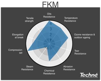 FKM-Characteristics-Radar-Graph-Techne
