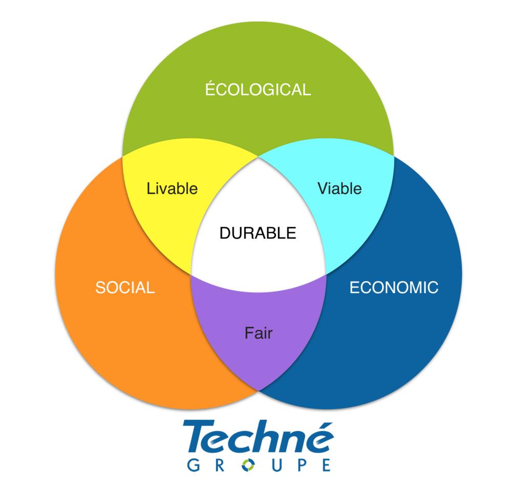 TRICARE Fundamentals Certification Course