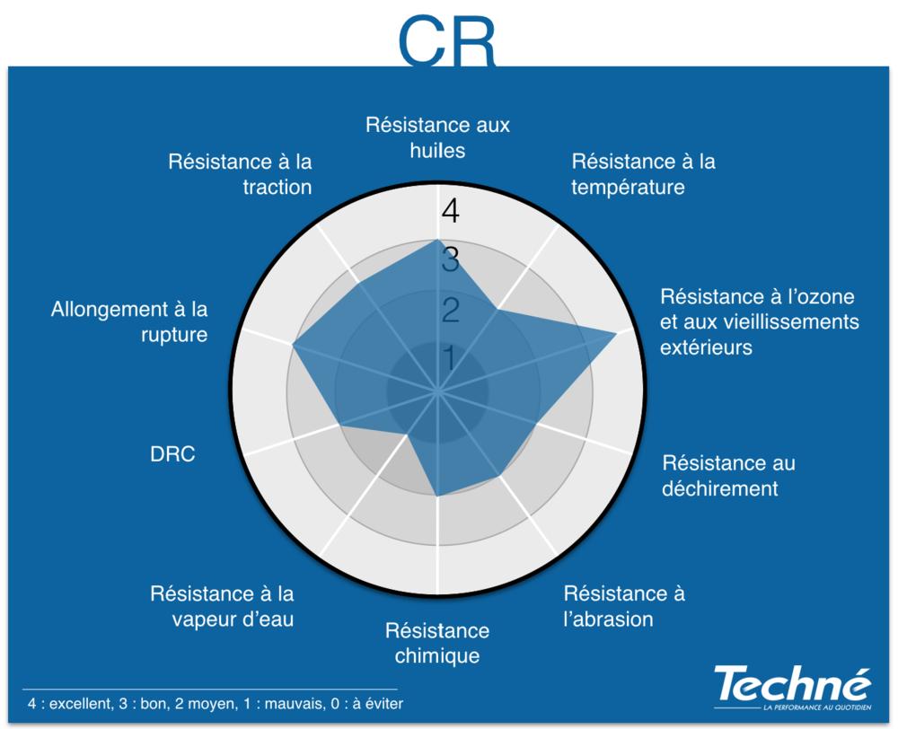 CR-Proprietes-Graphique-Radar-Techne