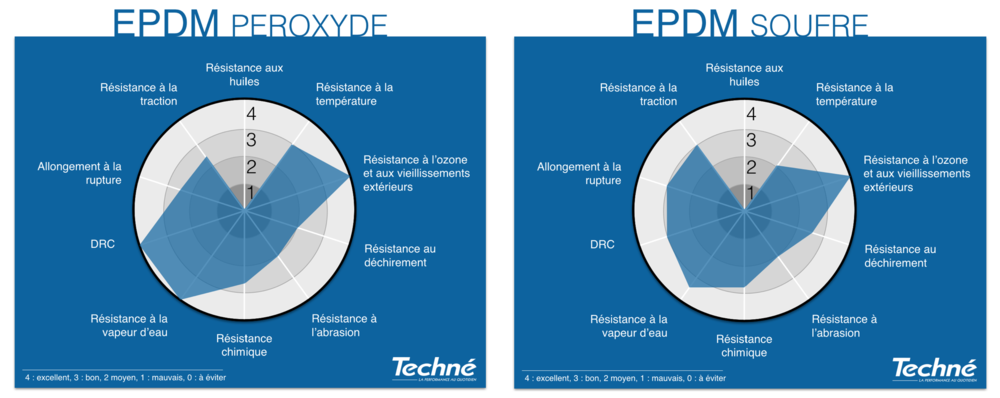 EPDM-Nitrile-Proprietes-Graphique-Radar-Techne