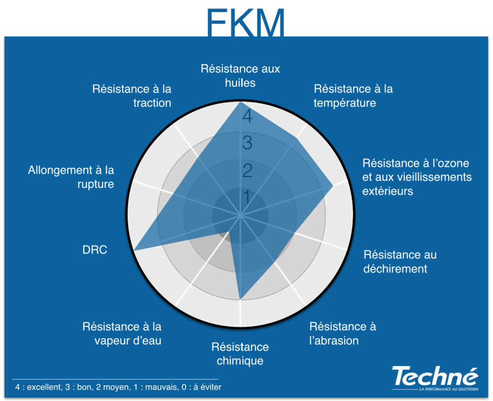 FKM-Proprietes-Graphique-Radar-Techne