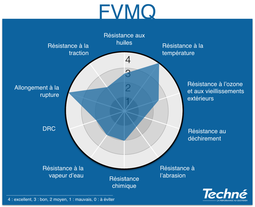 FVMQ-Proprietes-Graphique-Radar-Techne