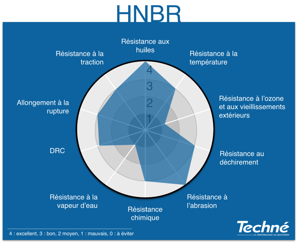 HNBR-Proprietes-Graphique-Radar-Techne