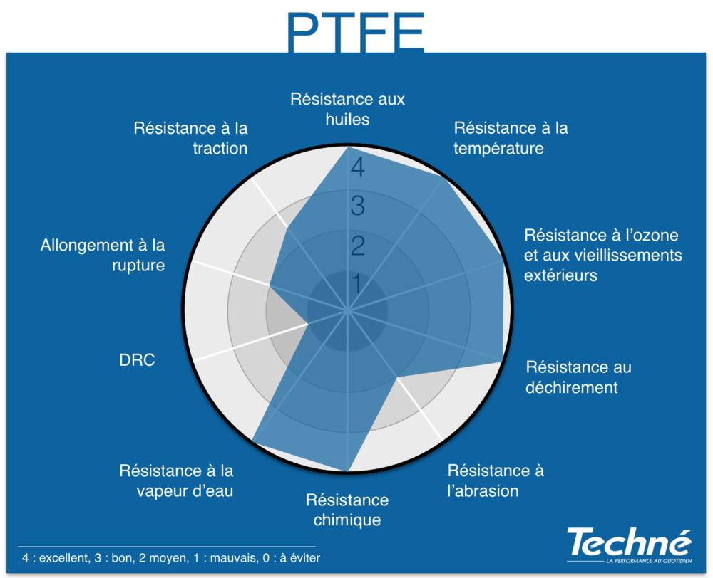 PTFE-Proprietes-Graphique-Radar-Techne