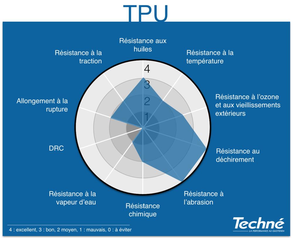 TPU-Proprietes-Graphique-Radar-Techne