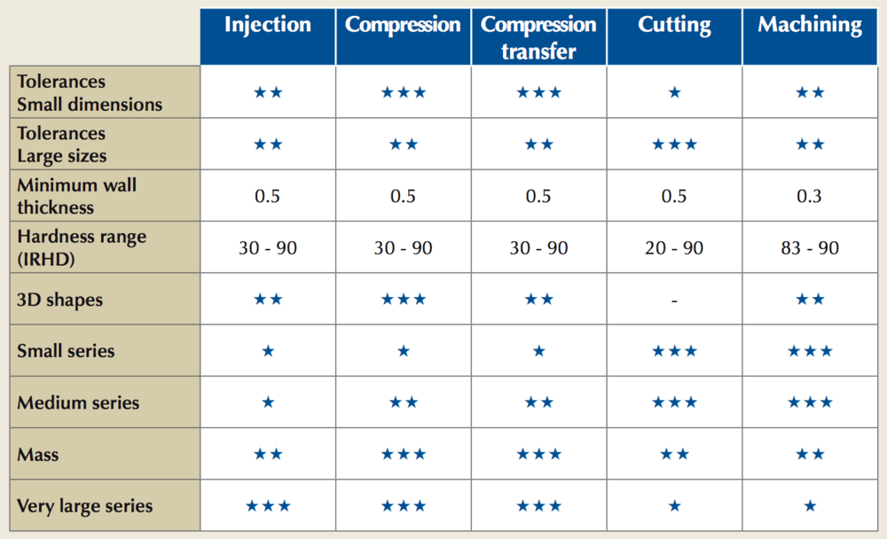 Comparison-methods-Table-Elastomer-Manufacturing-Techne