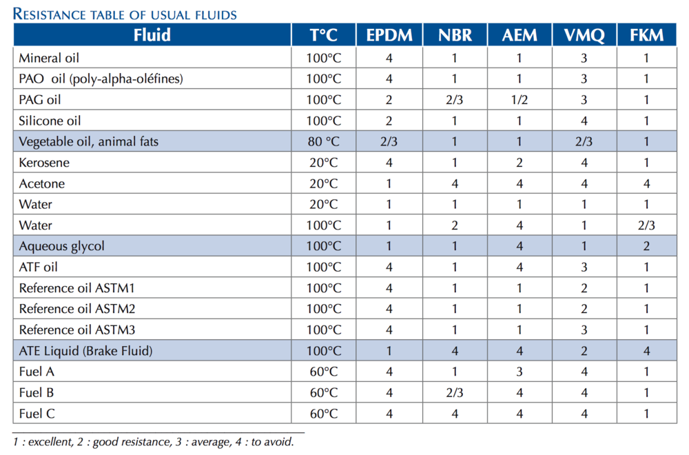 Resistance-Table-Usual-Fluids-Elastomers-Techne