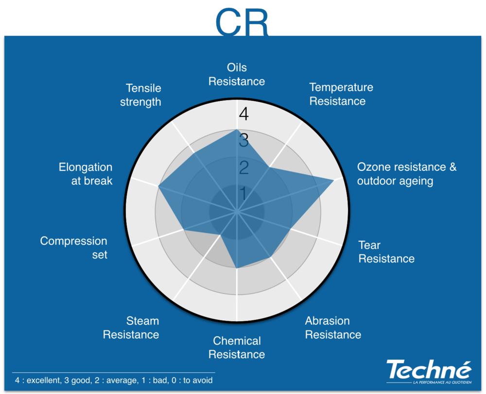 CR-Properties-Radar-Graphic-Techne