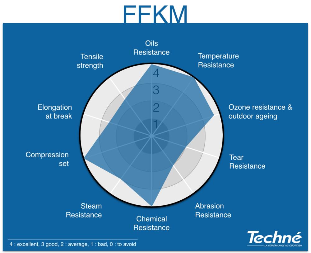 FFKM-Properties-Radar-Graphic-Techne