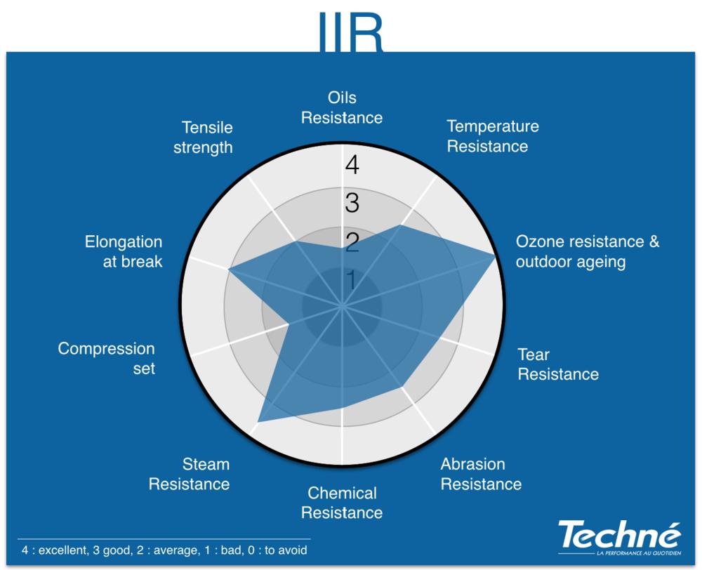 IIR-Properties-Radar-Graphic-Techne