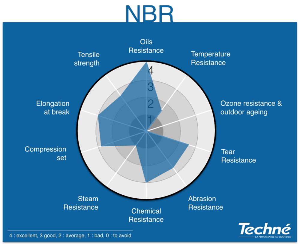 NBR-Properties-Radar-Graphic-Techne