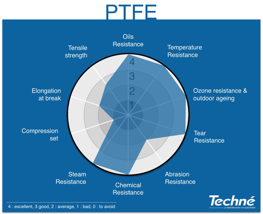 PTFE-Properties-Radar-Graphic-Techne