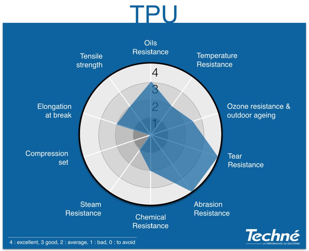 TPU-Properties-Radar-Graphic-Techne