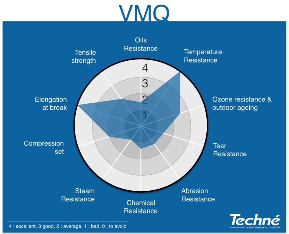 VMQ-Properties-Radar-Graphic-Techne