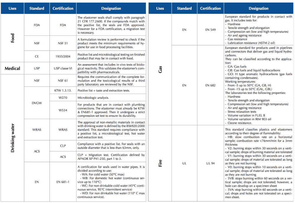 Main-Certifications-Techne