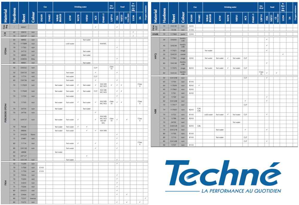 Techne-Certifications-Table