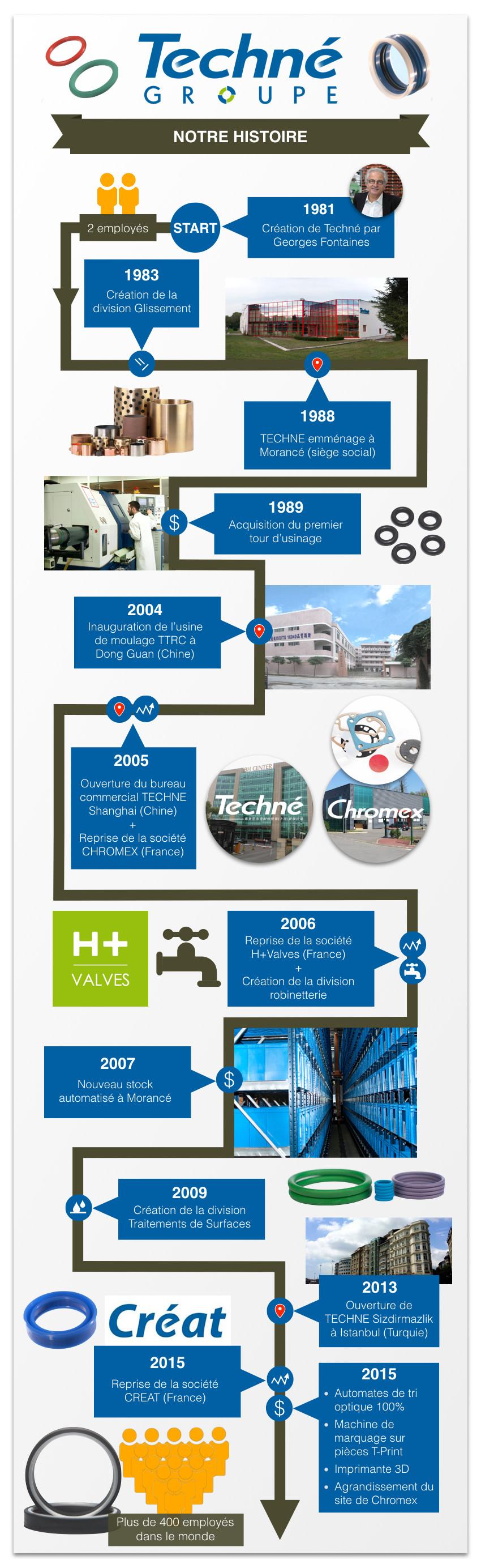 Timeline-Techne-Histoire-Infographie